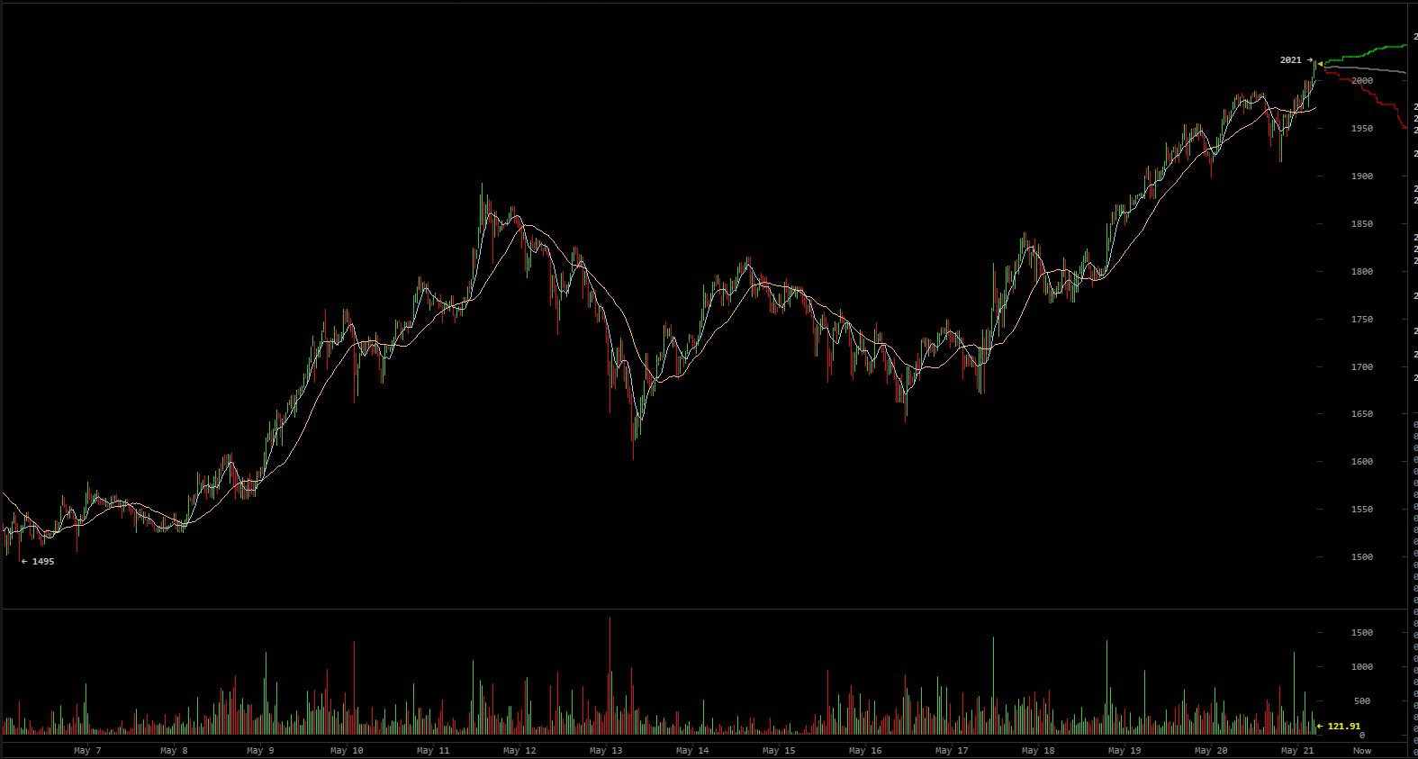 Bitcoin Price Breaks $2,000 in Historic All-Time High
