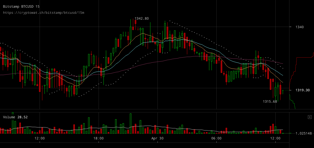 Bitcoin Price Keeps Above 1300