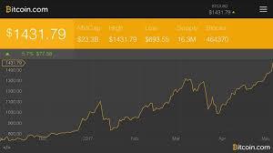 Bitcoin soars above $1400