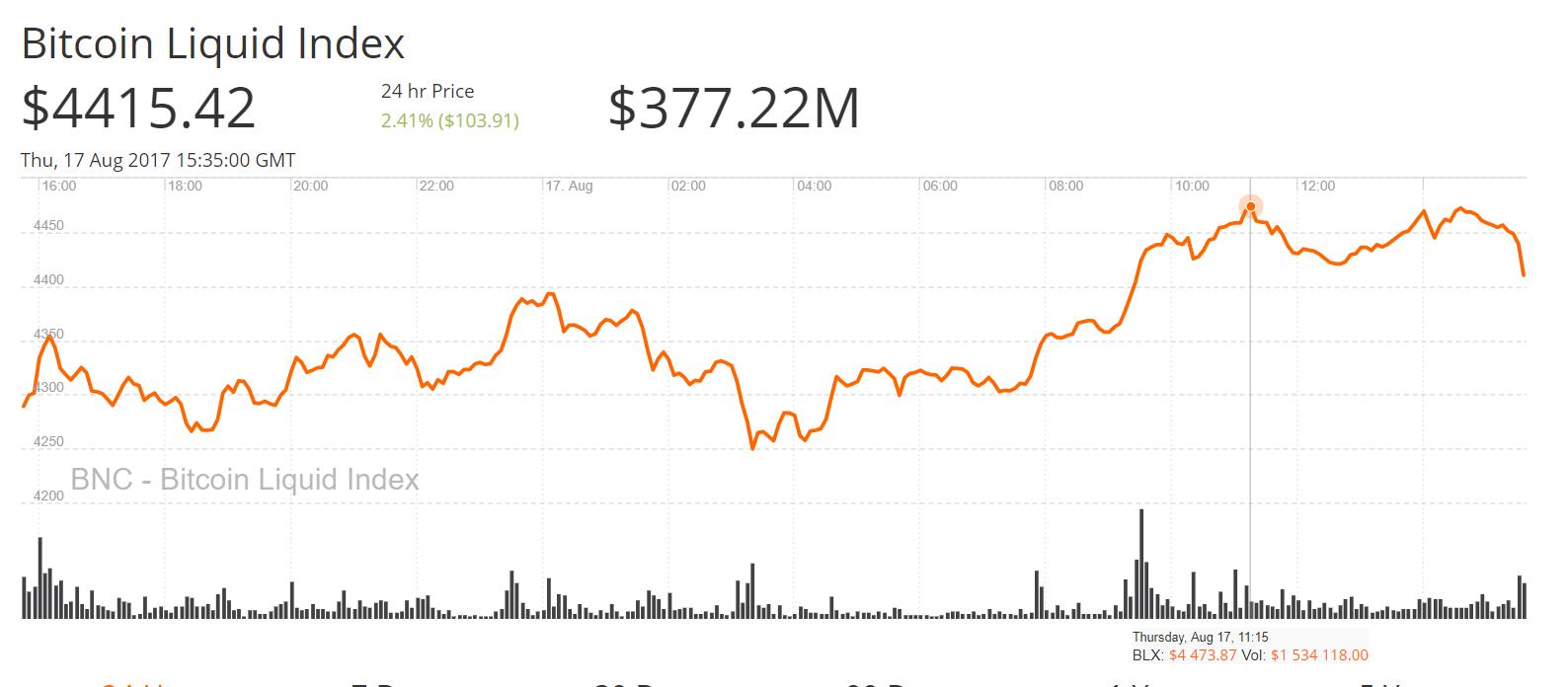 Bitcoin Surging Demand Amidst Economic Uncertainty