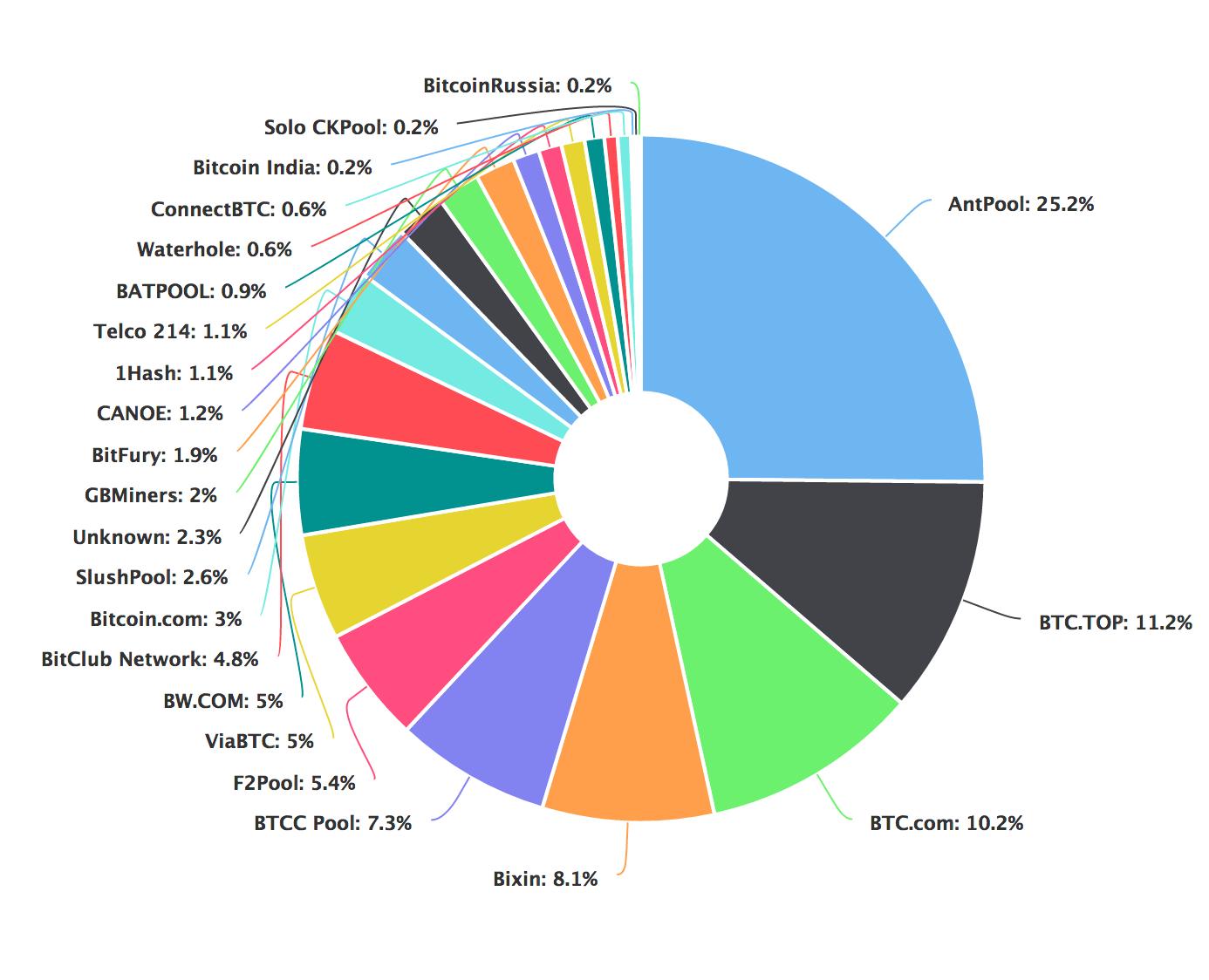 Mining pools including bitclub network