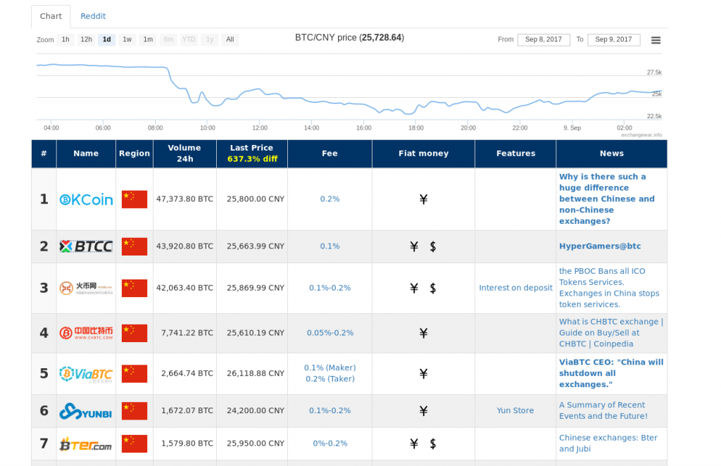 Chinease Exchanges