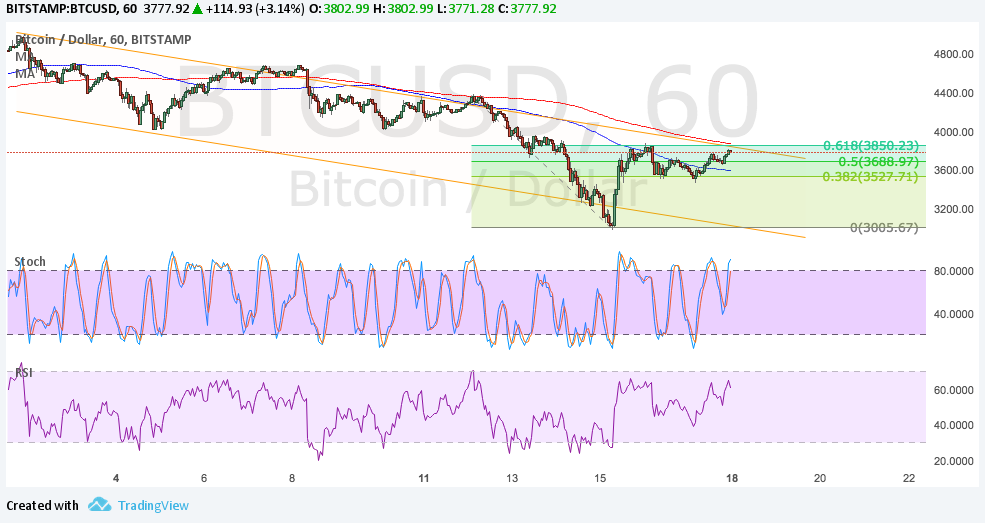 Bitcoin Price Technical Analysis for 09/18/2017 – Chance to Short?