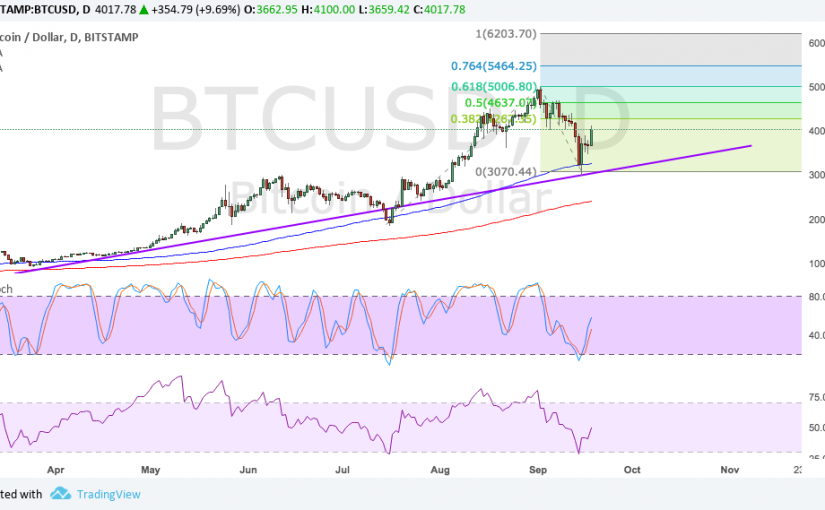 Bitcoin Price Technical Analysis for 09/19/2017 – Can Bulls Keep It Up