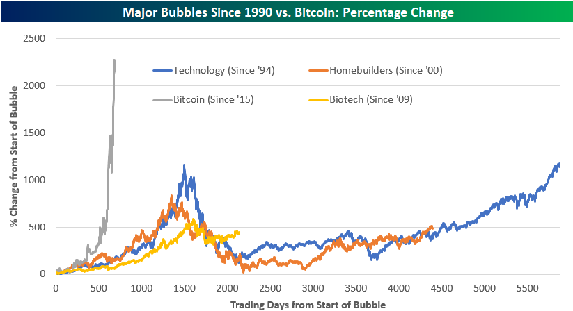 Bitcoin's nearly five-fold climb in 2017 looks very similar to tech bubble surge