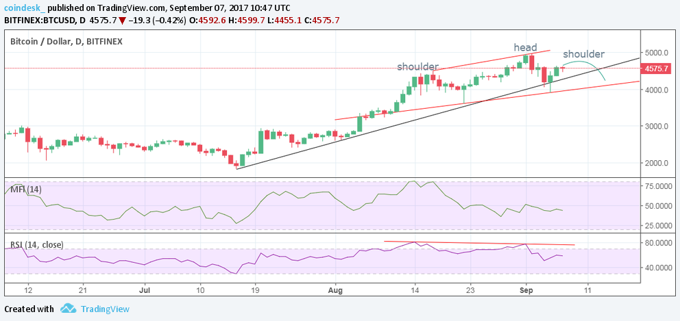 Bitcoin Breakout - Price Action Analysis Hints at Possible Pullback