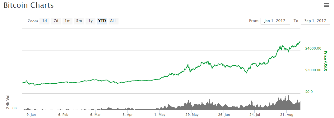 Bitcoin Price Nears 5000 YTD Growth Exceeds 400