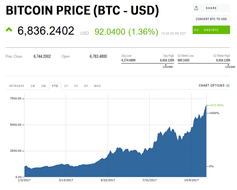 Bitcoin soared above $6,900 despite strong regulatory warning from Securities and Exchange Commission