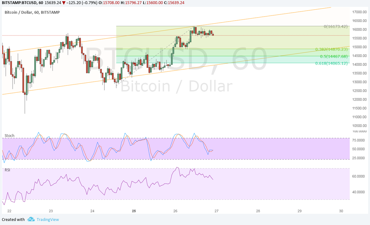 Bitcoin Price Technical Analysis for 12/27/2017 – Rebound Underway?