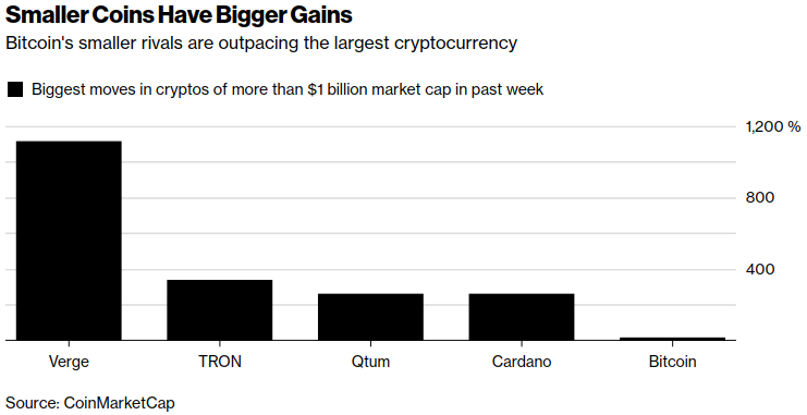 smaller coins have bigger gains