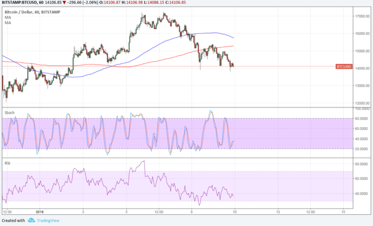 Bitcoin Price Technical Analysis for 01/10/2018 – Small Reversal Signal