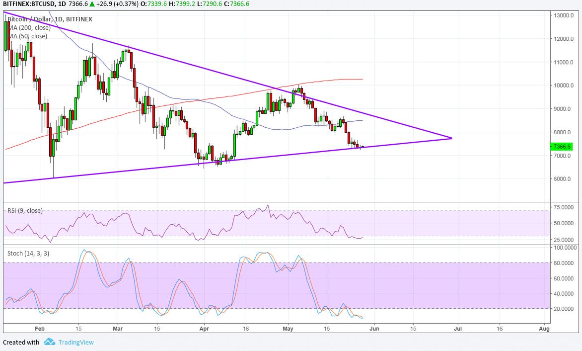 Bitcoin (BTC) Price Analysis - Reversal Candlestick At Make-Or-Break Level