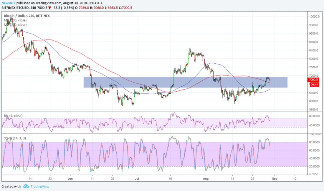 Bitcoin (BTC) Price Watch - Make Or Break At $7,000