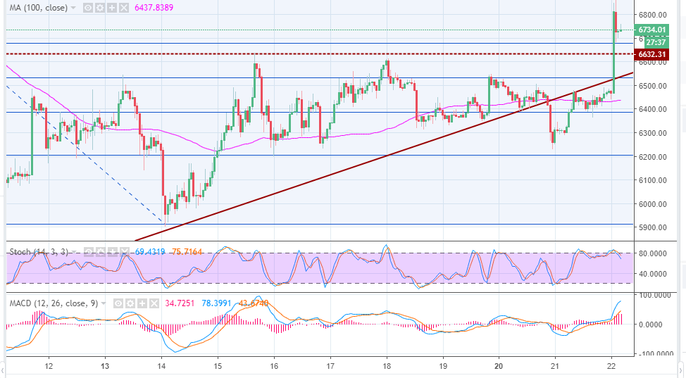 Bitcoin price analysis - Blasts through $6,800 critical resistance; jumps 4% on a daily basis