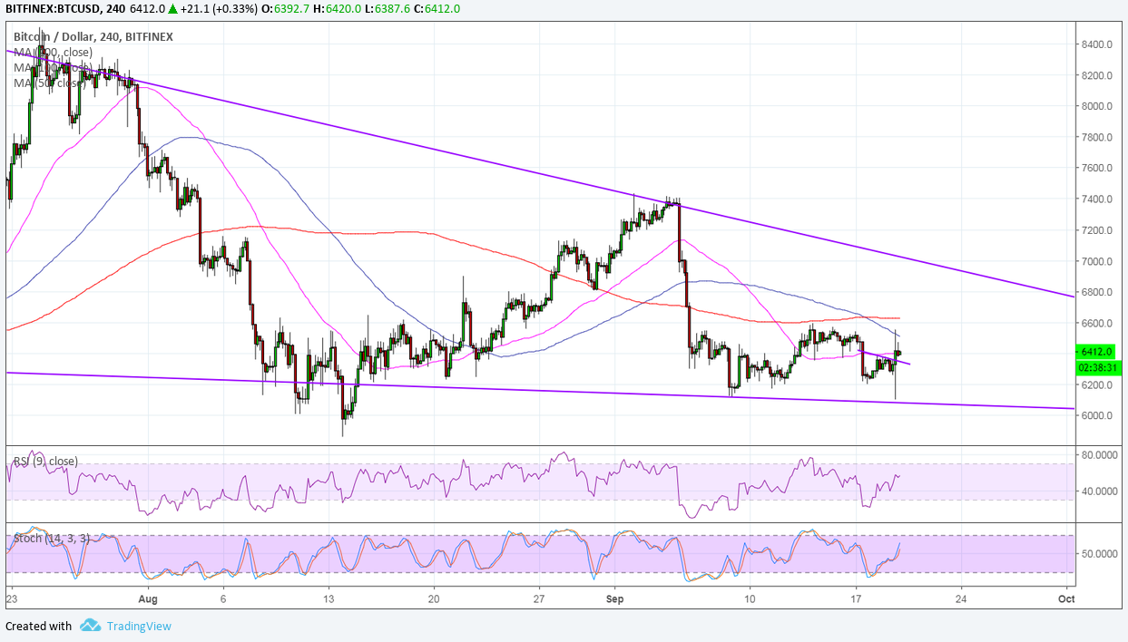 Bitcoin (BTC) Price Analysis -  Tossing And Turning At Wedge Support