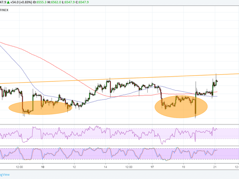 Bitcoin Price Analysis: BTC/USD Testing Double Bottom Neckline