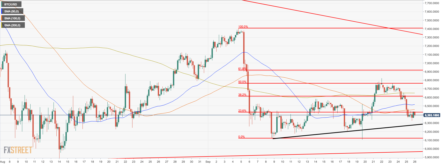 Bitcoin price analysis - BTC/USD rangebound under $6,400, but further losses are limited