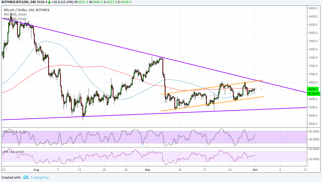 Bitcoin (BTC) Price Analysis - Bulls Stay In Control
