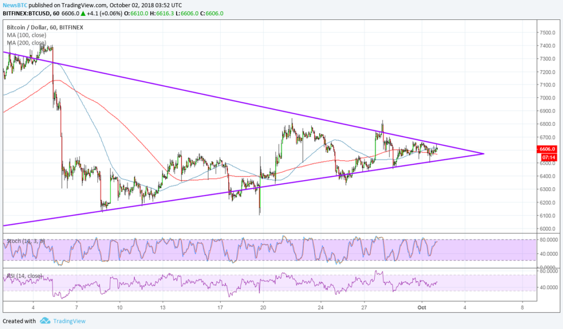Bitcoin (BTC)  Still Stuck in Consolidation, Breakout Soon?