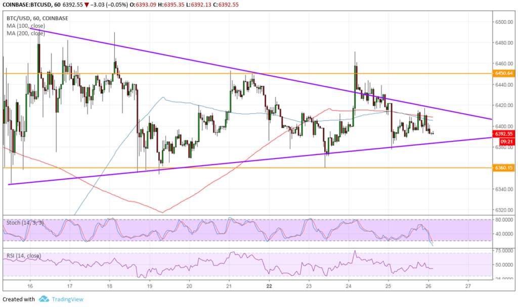 Bitcoin (BTC) Price Analysis - Which Direction Can It Break Out?