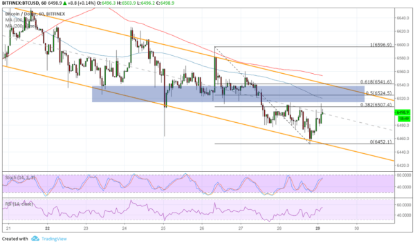 Bitcoin Price - BTC/USD Approaching Area of Interest