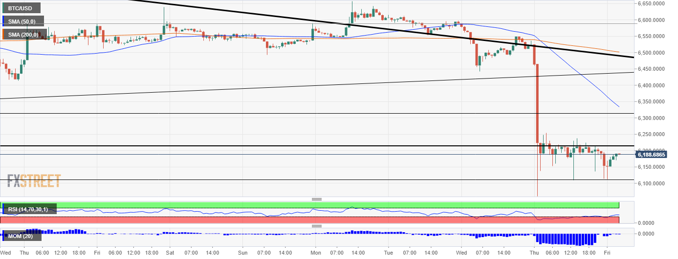 Bitcoin price analysis - BTC/USD recovery attempts capped by $6,200; Bitcoin not as volatile as it may seem, research shows