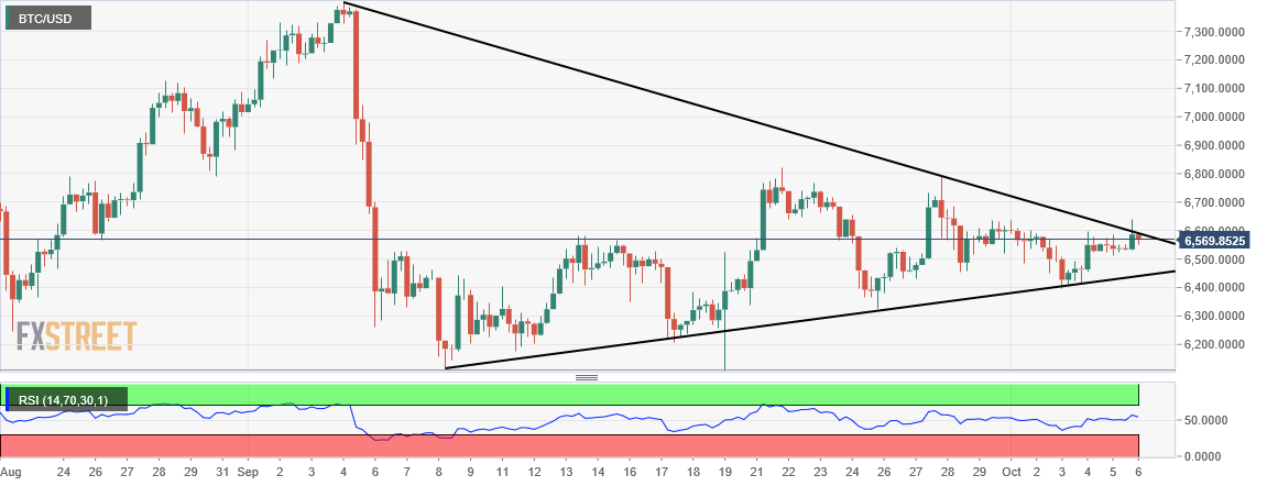 Bitcoin price analysis - Narrowing ranges, moment of reckoning is here