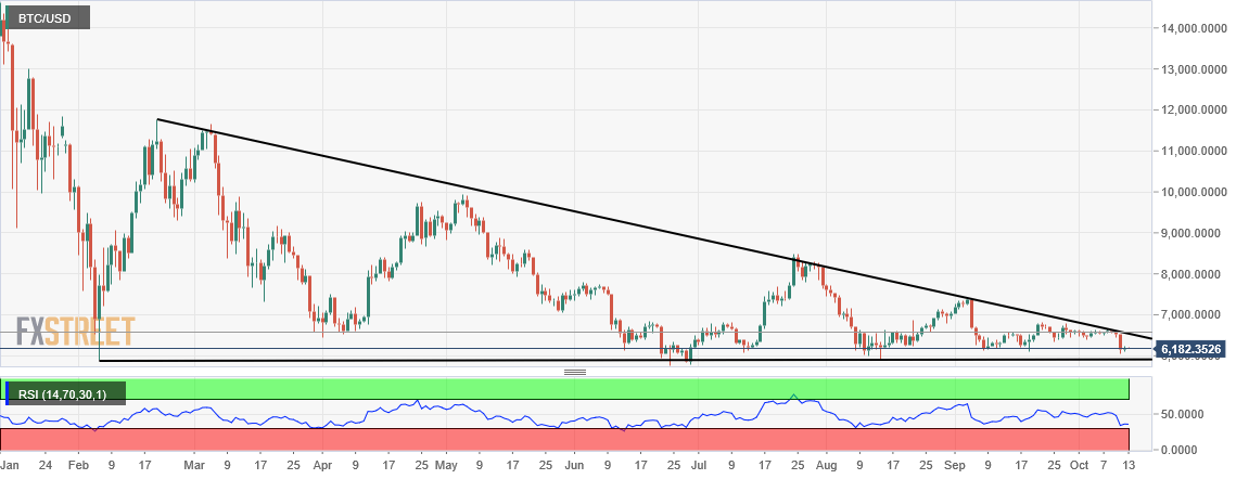 Bitcoin price analysis: Break of $6,000 or breakout to $12,000?