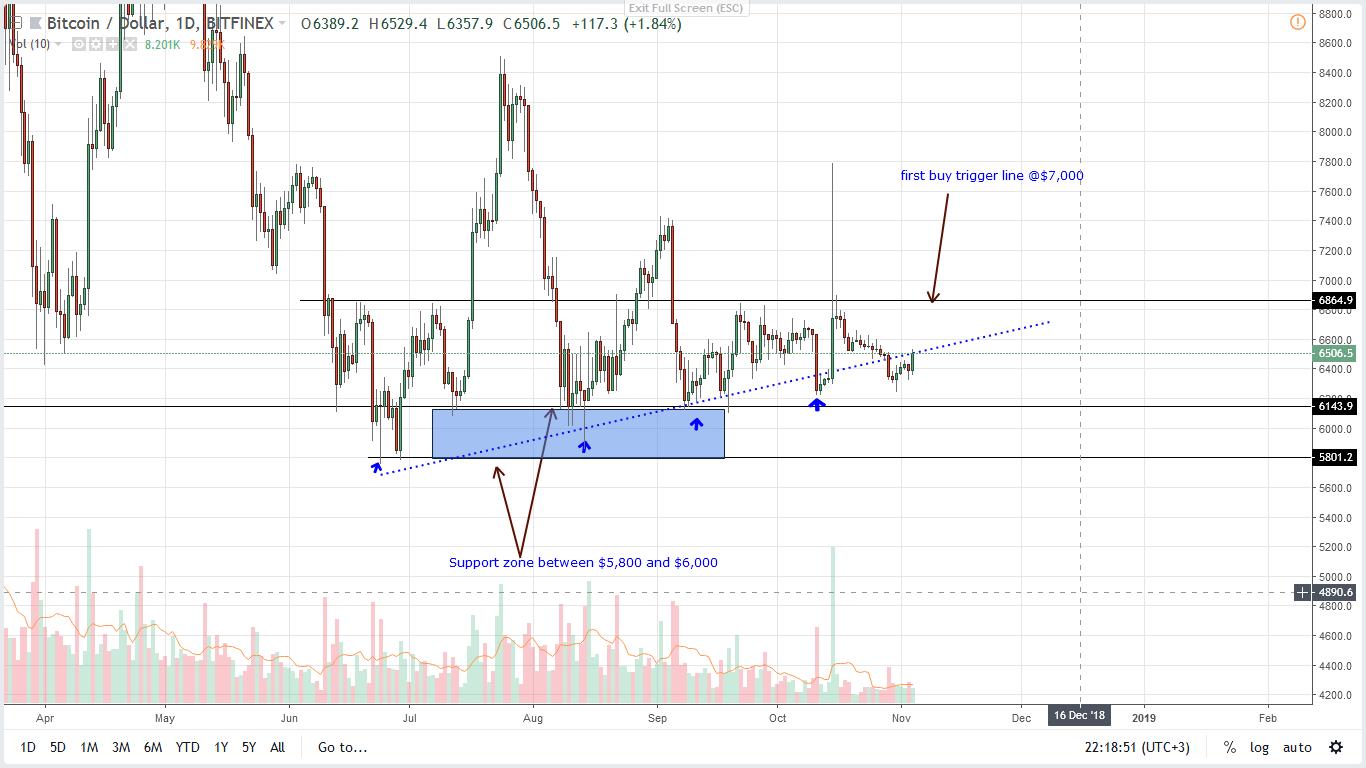 Usd price analysis dalmas