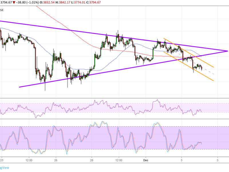Bitcoin Price Analysis - BTC/USD Another Day, Another Breakdown