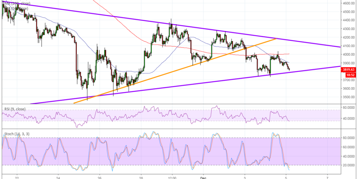Bitcoin  Price Analysis -  One More Triangle Bottom