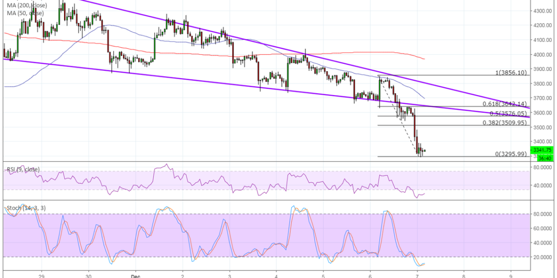 Bitcoin (BTC) Price Analysis -  Bears Push for Wedge Break