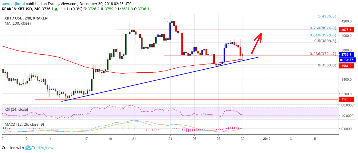 Bitcoin Price Weekly Analysis -BTC Holding Key Uptrend Support