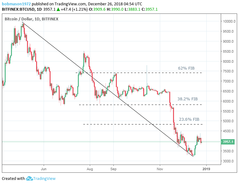 Bitcoin – Look out for the Holiday Bear Trap