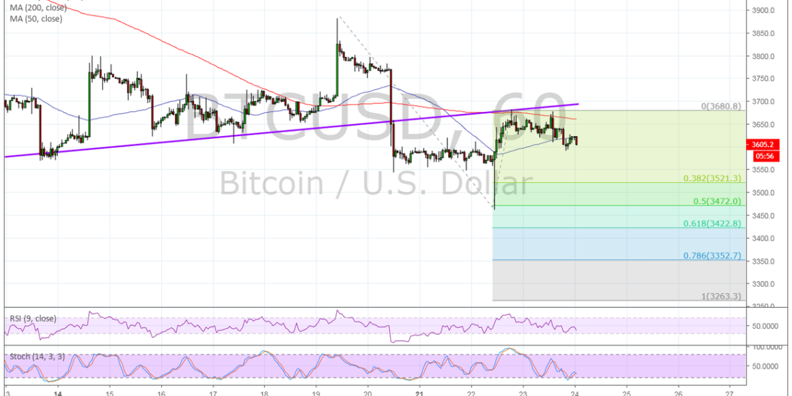 Bitcoin (BTC) Price Analysis -  More Downside Targets?
