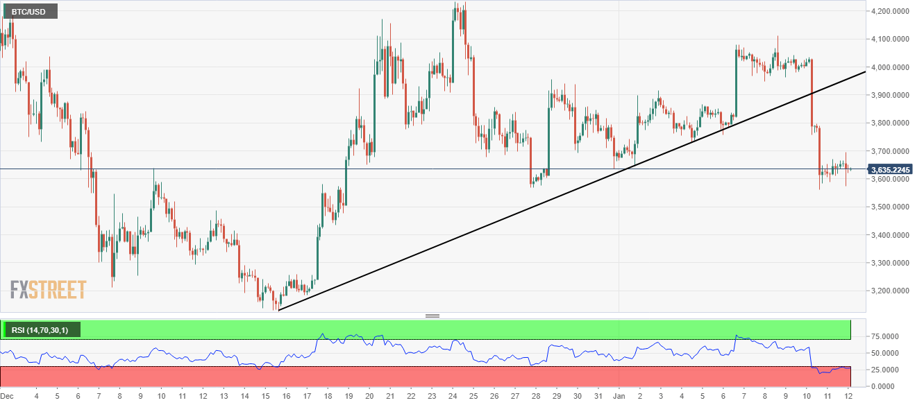 Bitcoin: After this breakdown, $3k is in sight again