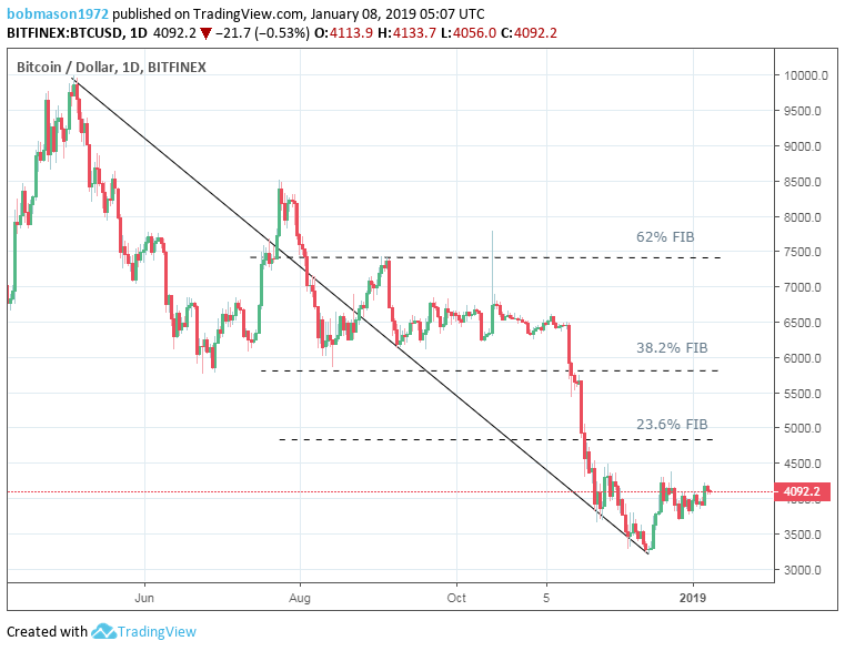 Bitcoin – Bears Fight Back to Push the Market into Reverse