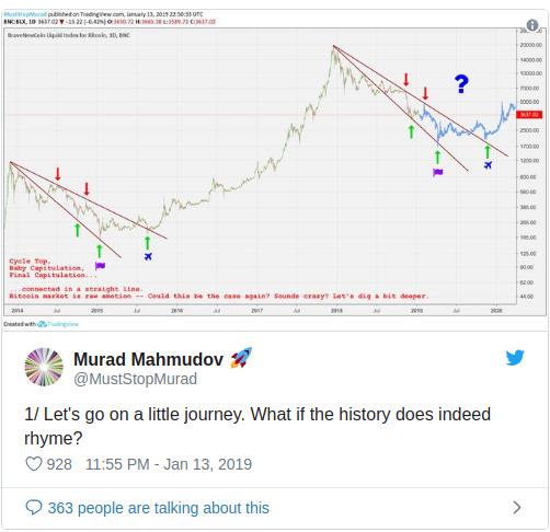 Bitcoin (BTC) Could Bottom At $1,700