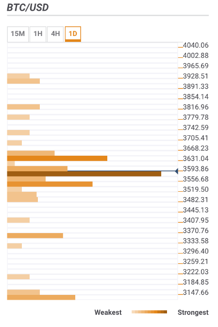 Bitcoin price prediction - BTC/USD bears have a hard time at $3,550  - Confluence Detector