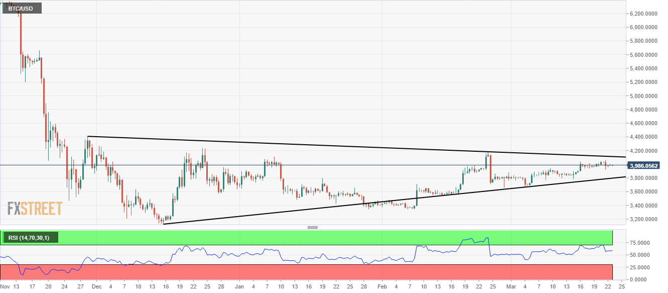 Bitcoin - Base formation or rising wedge?