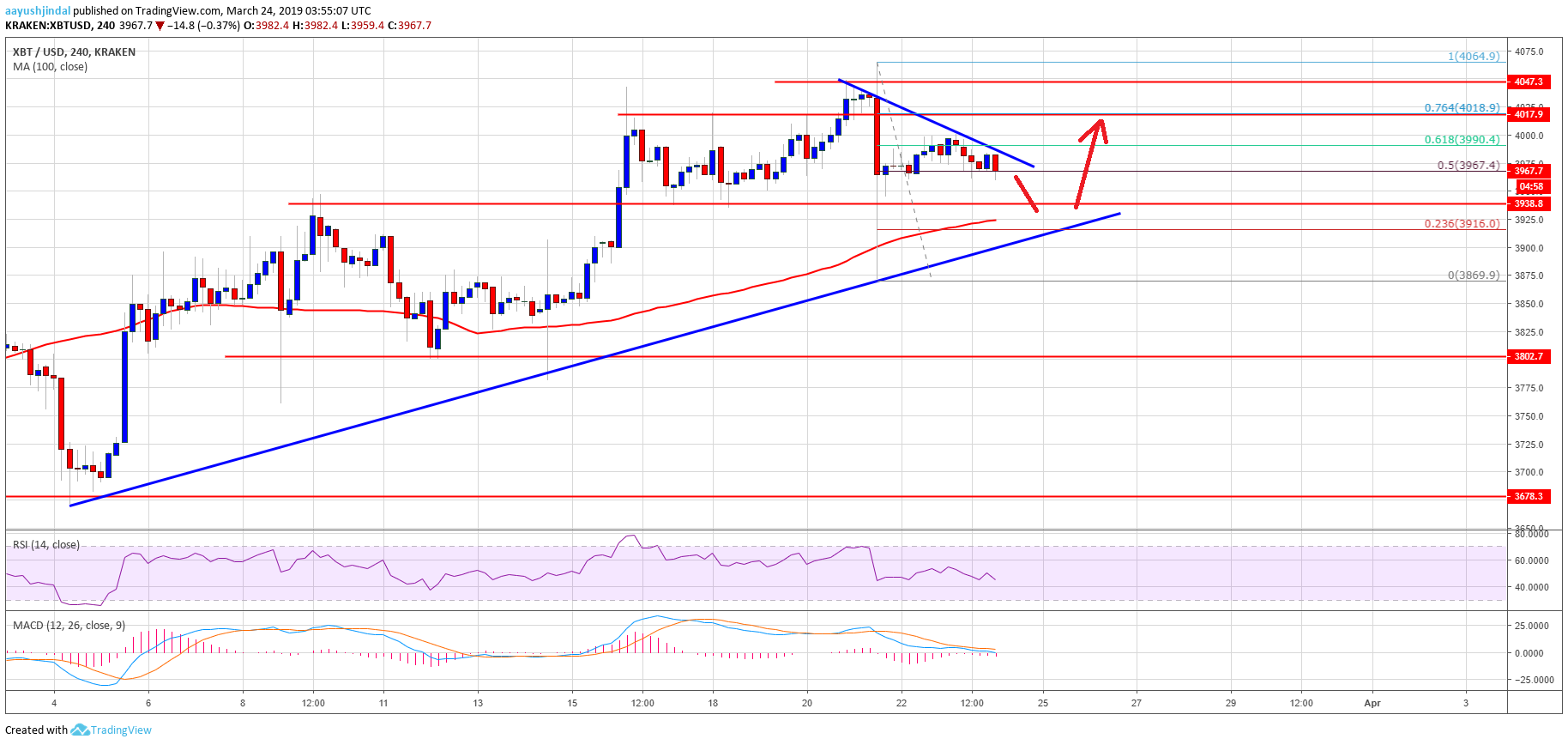 Bitcoin (BTC) Price Still In Strong Uptrend, Buying Dips Favoured