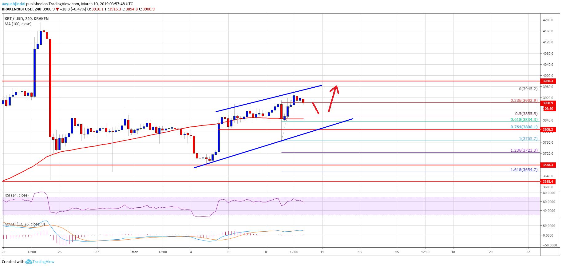 Bitcoin (BTC) Price Weekly Analysis - Trend Overwhelmingly Bullish To $4,200