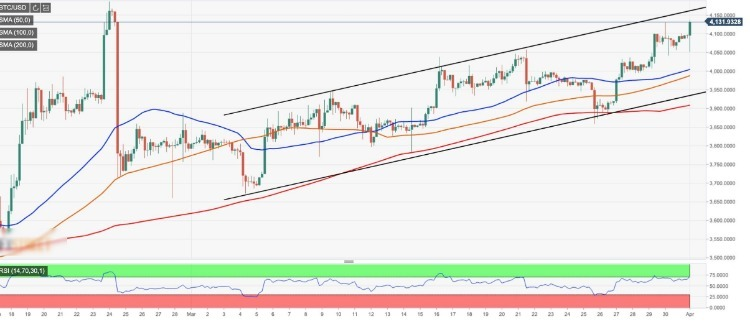 Bitcoin market update - BTC/USD has the second positive monthly closing in succession