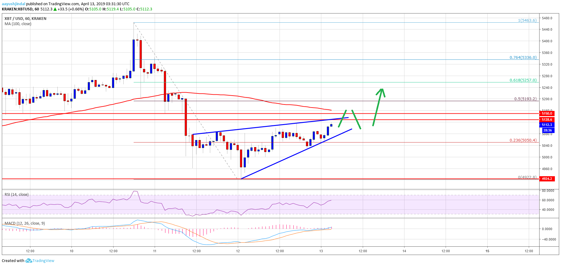 Bitcoin (BTC) Price Signaling Bullish Continuation With Bulls In Control