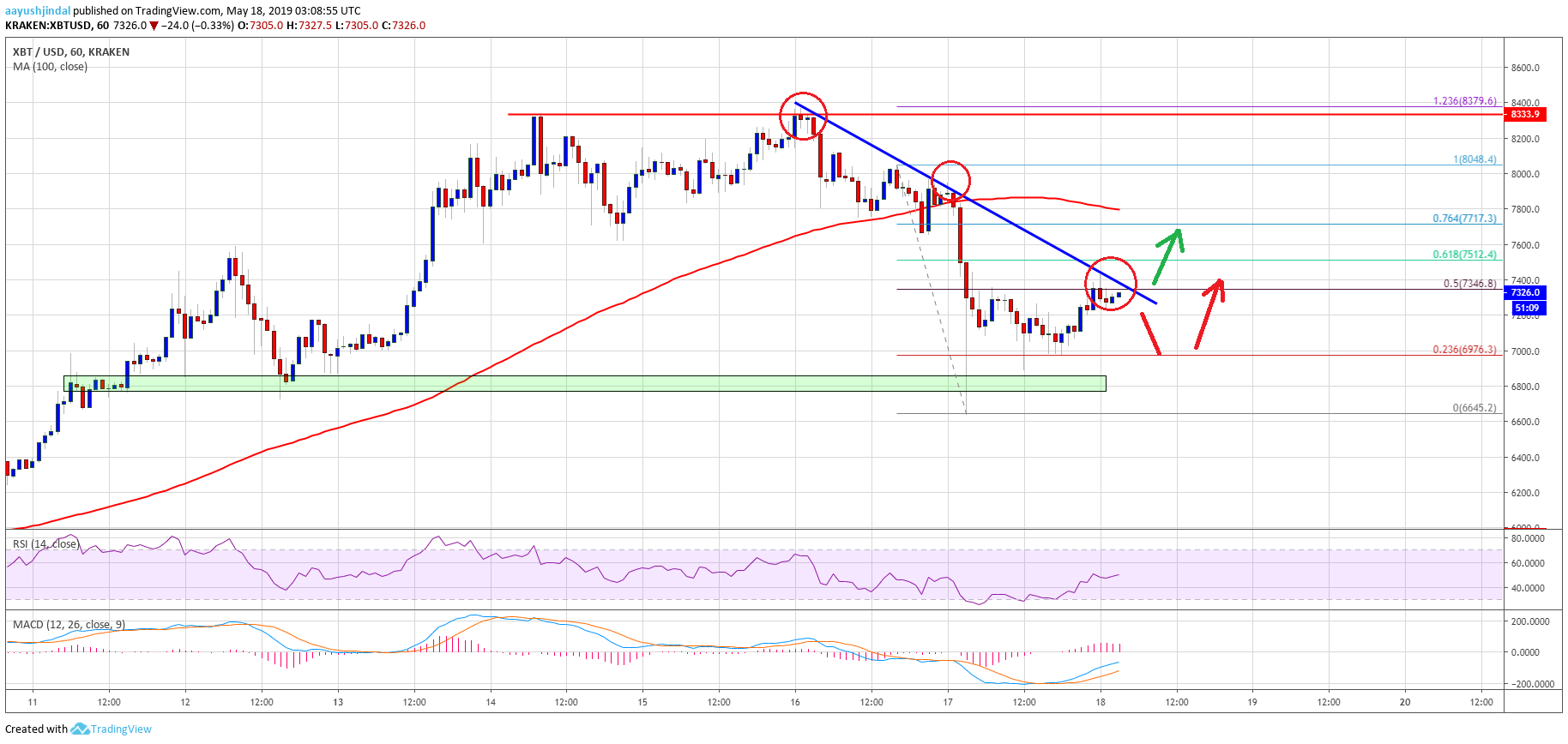 Bitcoin (BTC) Price Near Inflection Point -  Fresh Increase Likely
