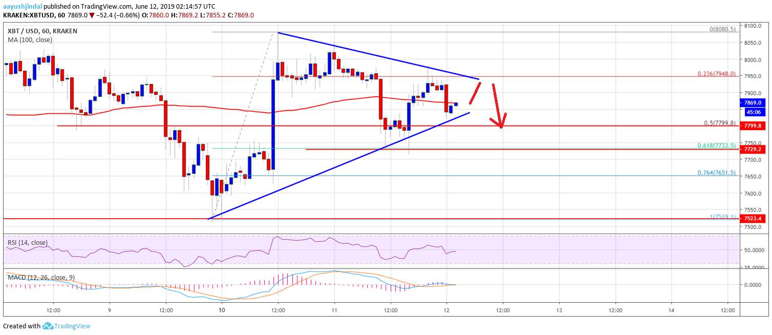 Bitcoin (BTC) Price Approaching Next Break -  Bullish or Bearish?