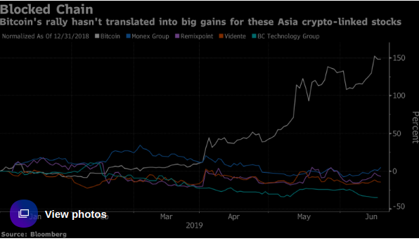 Bitcoin's Rally Forgets These Asia Crypto Shares