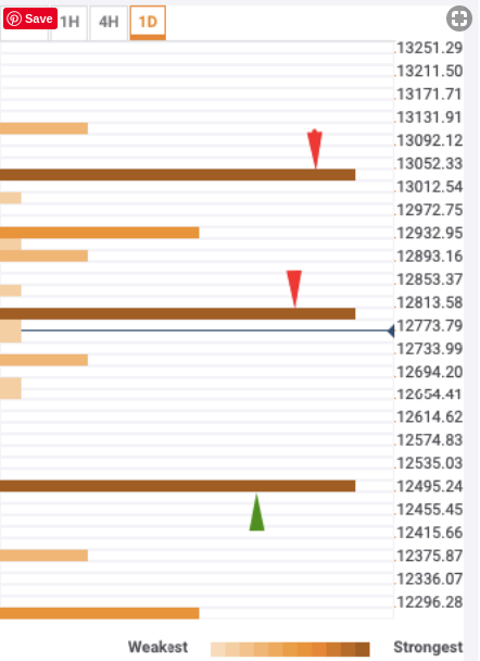 Bitcoin price prediction - Bulls must rally together to re-enter the $13,000 zone - Confluence Detector