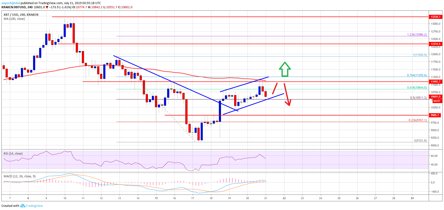 Bitcoin (BTC) Price Weekly Forecast - Approaching Next Crucial Break
